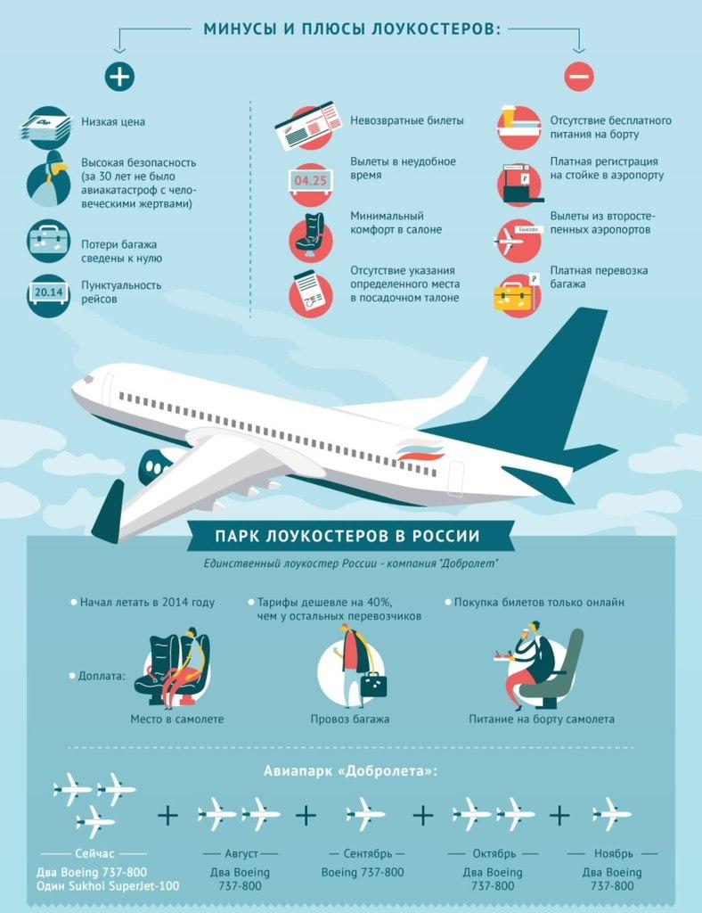 Купить авиабилеты на добролет победа билеты в чехию на самолете из челябинска